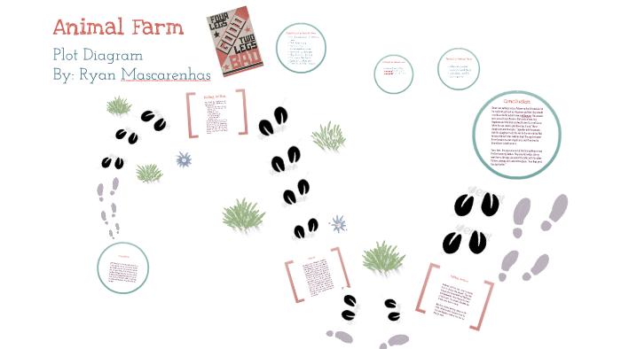 Animal Farm Plot Diagram