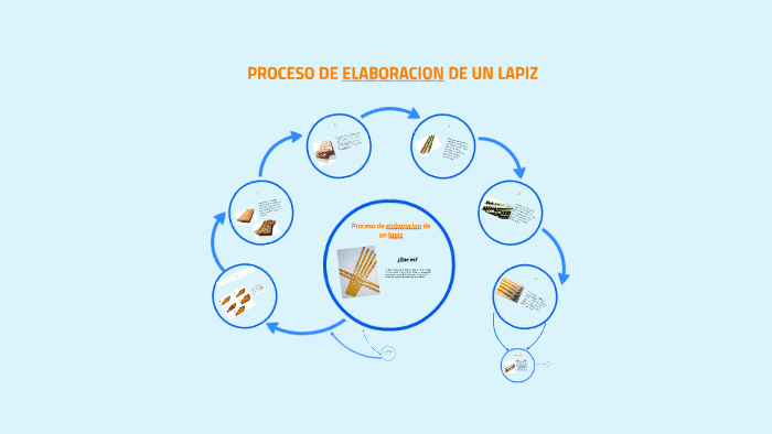 Proceso De Elaboracion De Un Lapiz By Lenin Isidoro On Prezi
