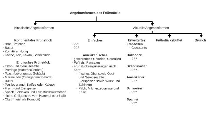 Angebotsformen Des Frühstücks By Paul Armingeon On Prezi