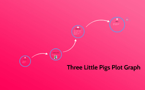 Plot Structure Diagram Three Little Pigs.Three Little Pigs Plot Graph By Alyssa Peonidis On Prezi