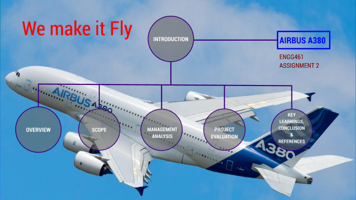 Airbus A380 By Ahsan Habib Sagar On Prezi Next