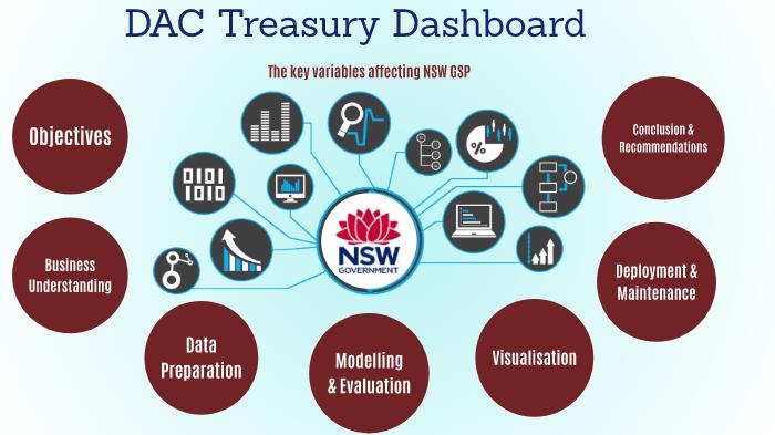 NSW Treasury Dashboard - Final Presentation - Draft by DIEGO