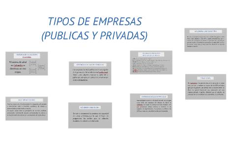 Resultado de imagen para tipos de empresas públicas