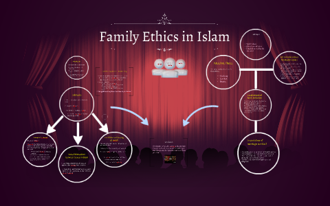 Family Ethics in Islam by Shahriar Quayser on Prezi
