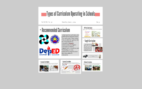 Types of Curriculum Operating in Schools by shaira sorongon