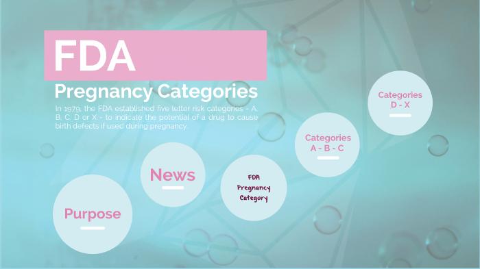 Pearl Echavez Fda Pregnancy Categories By Pearl Echavez On