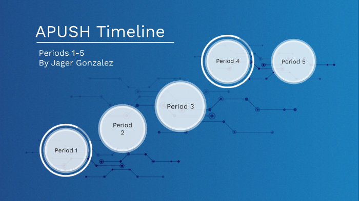 APUSH Timeline (Pds 1-5) Jager Gonzalez by Jager Gonzalez on