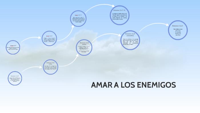 Amar a los enemigos by Sofía Alejandra Arreaga Ordoñez on Prezi