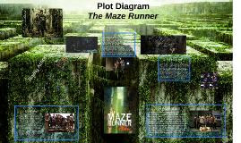 The Maze Runner Plot Diagram by Erin Eberhardt
