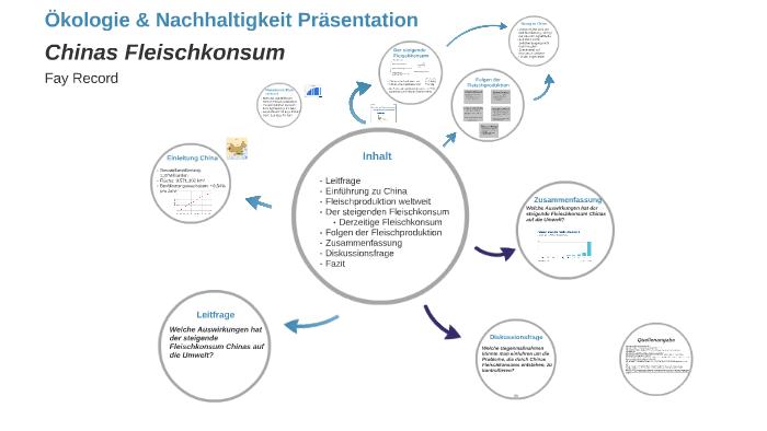 ökologie Amp Nachhaltigkeit Präsentation By Fay Record On Prezi