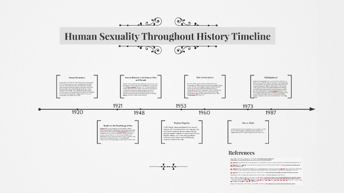 History of human sexuality