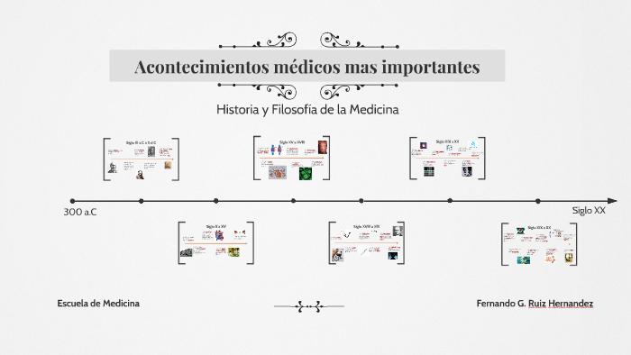 Acontecimientos Médicos Mas Importantes By Fernando Ruiz On Prezi Next