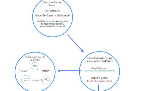 Estructura Social Y Anomia Robert Merton By Sebastian