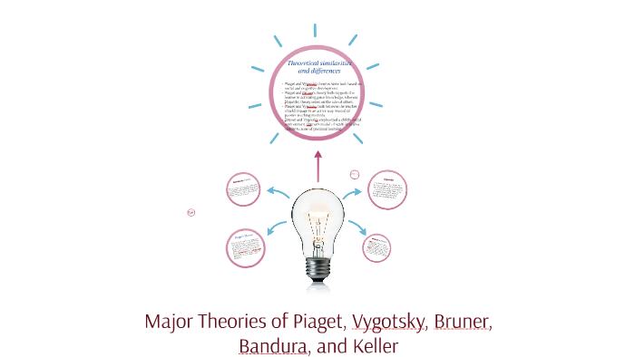 comparison between theory of bruner and piaget