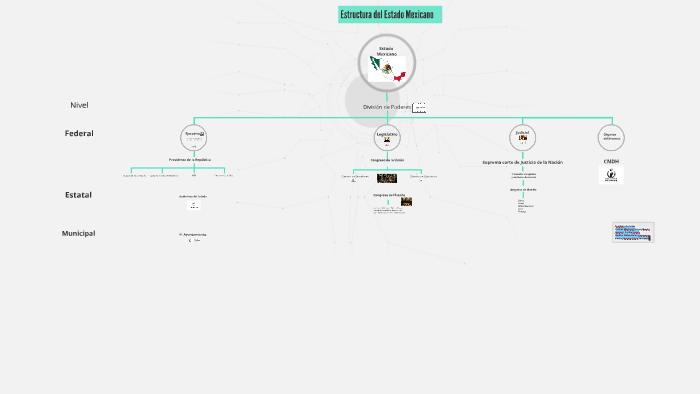 Estructura Del Gobierno Mexicano By Prezi User On Prezi