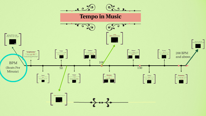 Tempo in Music by paul firth on Prezi
