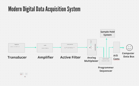Modern Digital Data Aquisition System by Viresh Vazirani on Prezi
