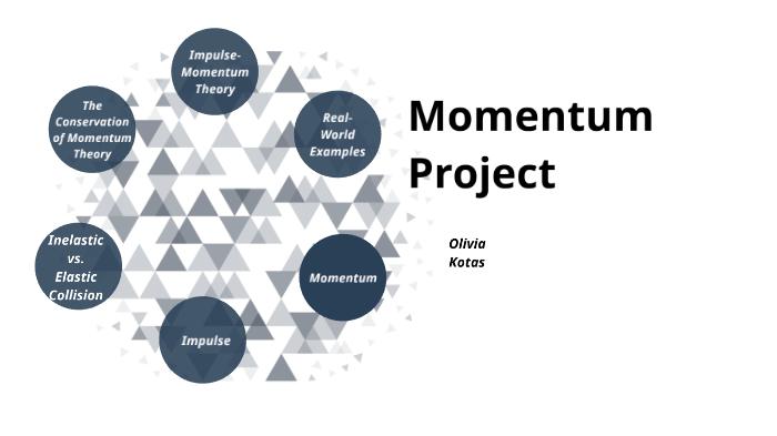 Momentum Project By Olivia Kotas On Prezi Next