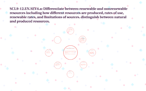 distinguish between renewable and nonrenewable resources