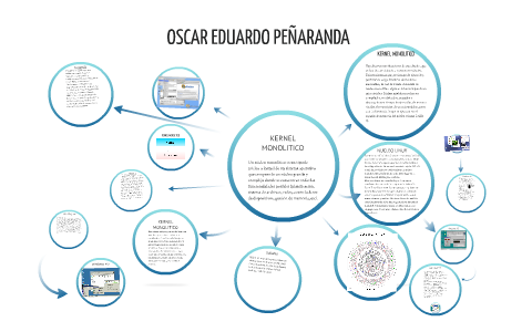 Kernel Monolitico By Oscar Peñaranda On Prezi