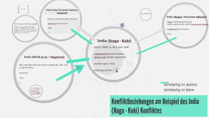 India (Naga - Kuki by Franziska Linke on Prezi
