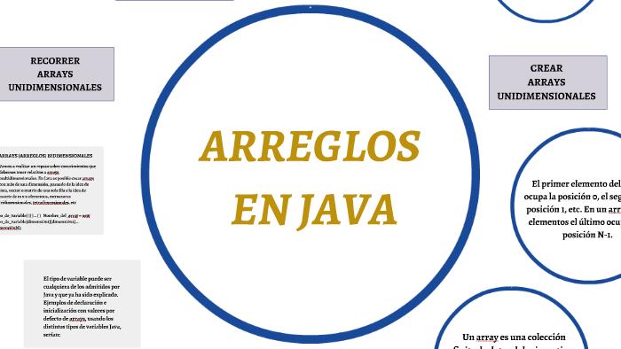 Arreglos Java By Diego Valarezo On Prezi