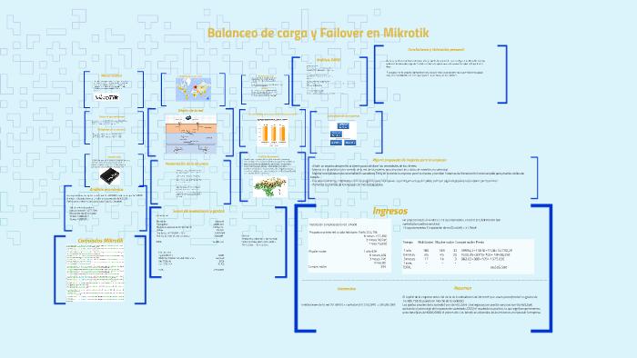 Proyecto Balanceo de carga y Failover Mikrotik