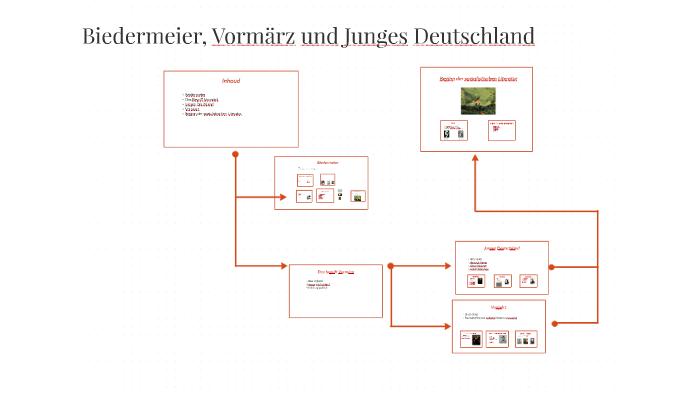 Biedermeier Vormärz En Junges Deutschland By Nino Verwei On
