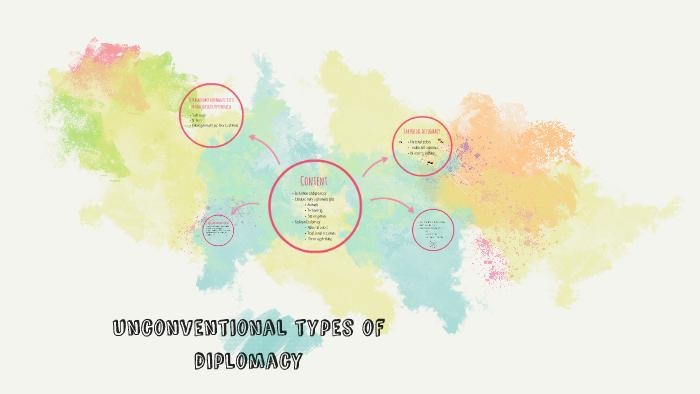 Unconventional forms of diplomacy by Jana Tuhrinova on Prezi