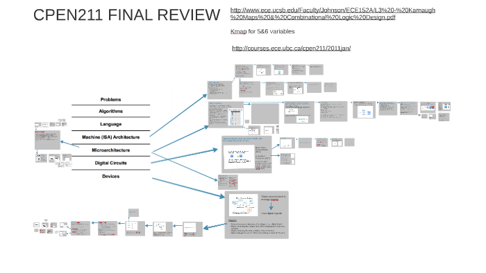 CPEN211 FINAL REVIEW by clarence su on Prezi