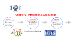 Ch 3. International Accounting