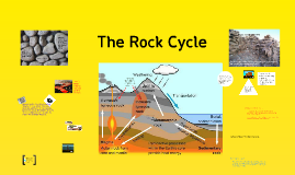 Copy of U6L2 The Rock Cycle