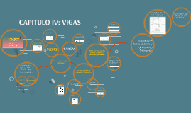 CAPITULO IV: VIGAS