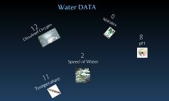 Water Data
