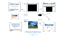 The Research Paper Process