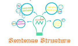 Sentence Structures (Simple, Compound, Complex, Compound-Complex)
