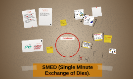 Copy of SMED (Single Minute Exchange of Dies).