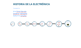 Copy of Linea De Tiempo De La Electronica