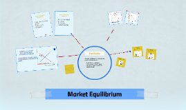 Copy of Copy of Market Equilibrium