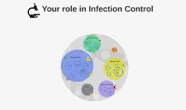 Infection Prevention and Control for Nurses