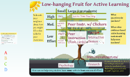 Low Hanging Fruit for Active Learning