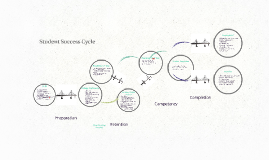 Student Development Cycle