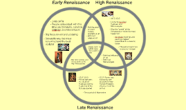Three Renaissance Stages
