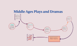 Copy of Middle Ages Plays and Dramas