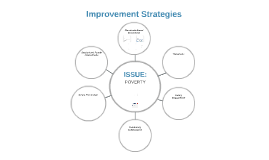 AHS Improvement Strategies