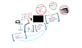 The e-Classroom