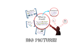 Copy of Introduction to Prezi