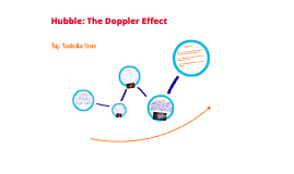 The Doppler Effect and Hubble