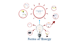 Copy of Forms of energy