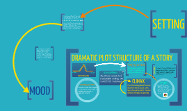 Plot Structure of a Story